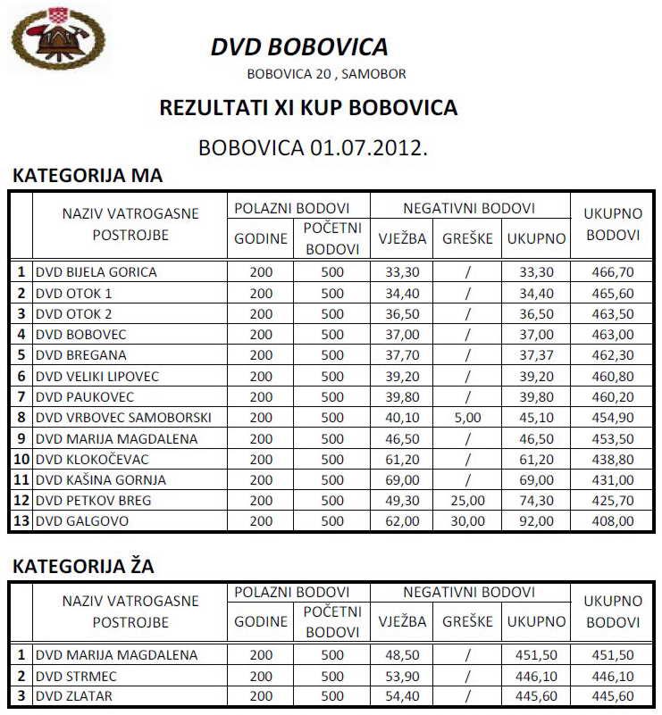 www.vatrogasni-portal.com/images/articles/120704-bobovica-s.jpg