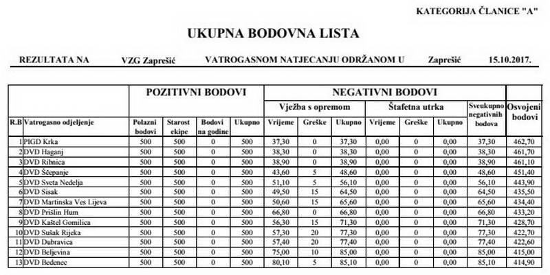 www.vatrogasni-portal.com/images/articles/171016-ban-za.jpg