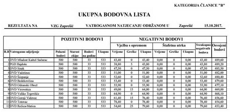 www.vatrogasni-portal.com/images/articles/171016-ban-zb.jpg