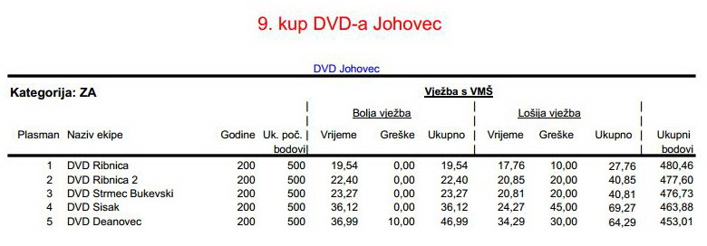 www.vatrogasni-portal.com/images/articles/180106-joh-za.jpg