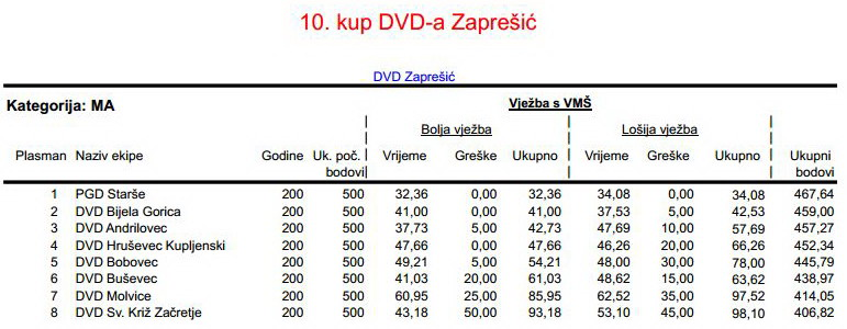 www.vatrogasni-portal.com/images/articles/180512-zapresic-ma.jpg