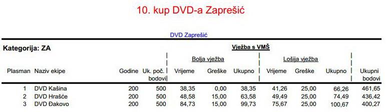 www.vatrogasni-portal.com/images/articles/180512-zapresic-za.jpg