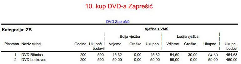 www.vatrogasni-portal.com/images/articles/180512-zapresic-zb.jpg