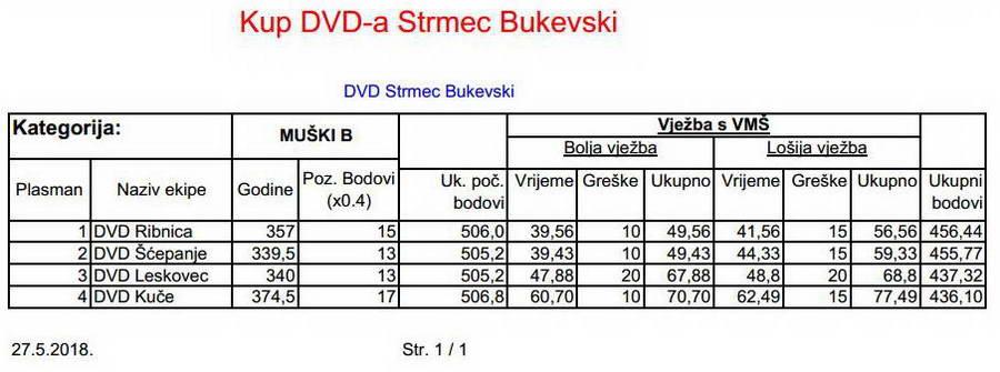 www.vatrogasni-portal.com/images/articles/180529-sbukevski-mb.jpg