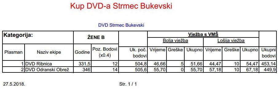 www.vatrogasni-portal.com/images/articles/180529-sbukevski-zb.jpg