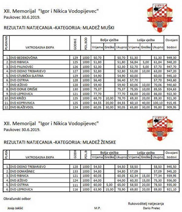 www.vatrogasni-portal.com/images/articles/19-paukovec-ml.jpg