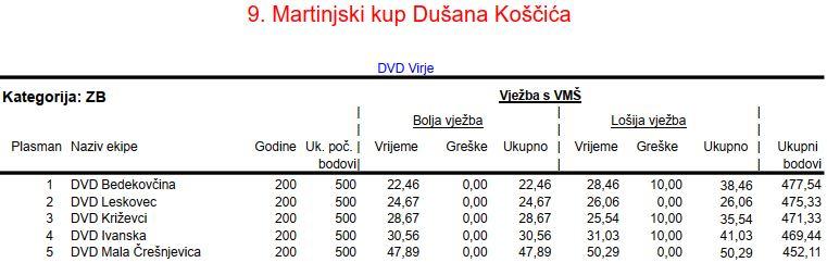 www.vatrogasni-portal.com/images/articles/191111-virje-zb.jpg