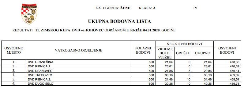 www.vatrogasni-portal.com/images/articles/20-11-johovec-za.jpg