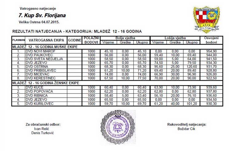 www.vatrogasni-portal.com/images/news/150706-ksf-m.jpg
