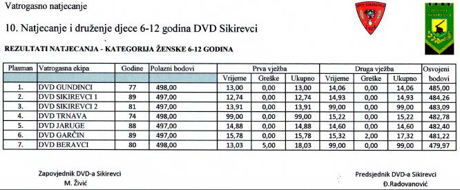 www.vatrogasni-portal.com/images/news/160607-sikirevci-4.jpg